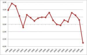 macroeconomia breve periodo